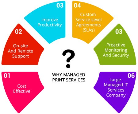 Managed Print Services ABT
