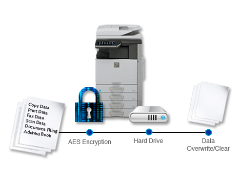 Sharp Print security
